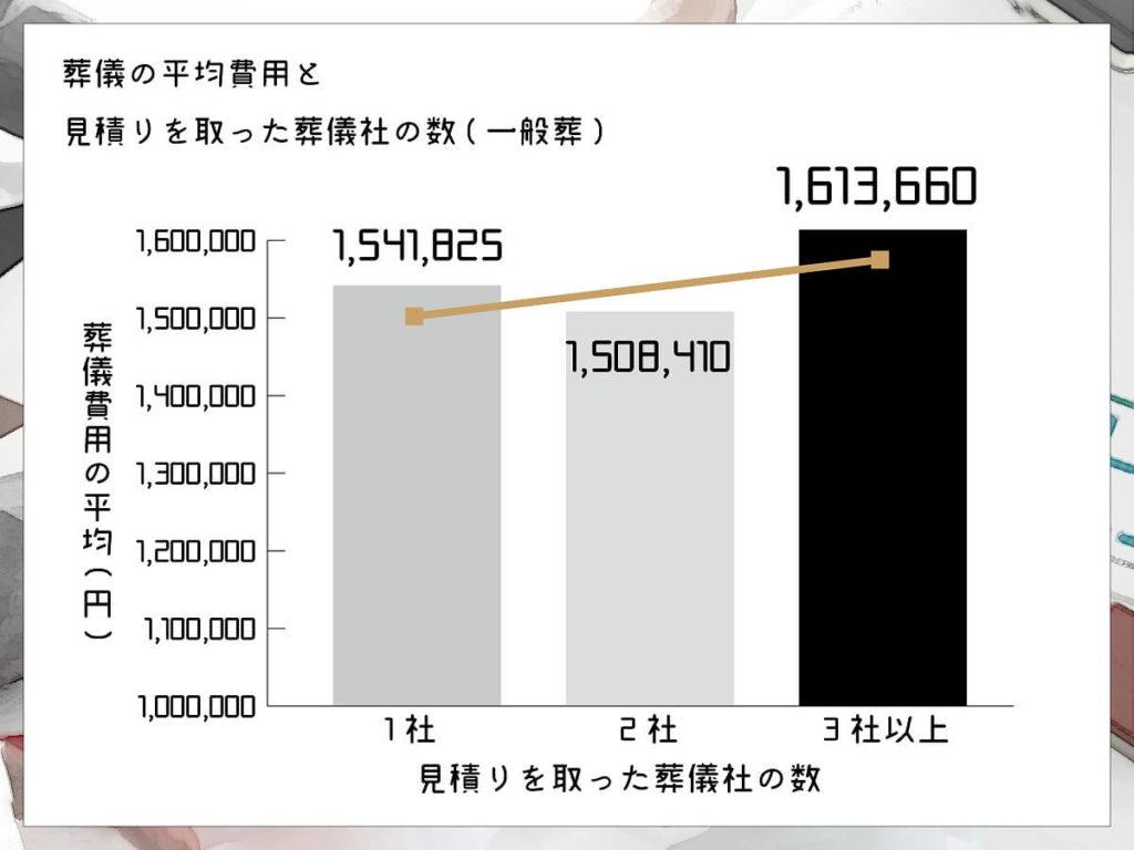 おそうしき研究室グラフ04_03葬儀の費用平均と見積もりを取った葬儀社の数(一般葬)