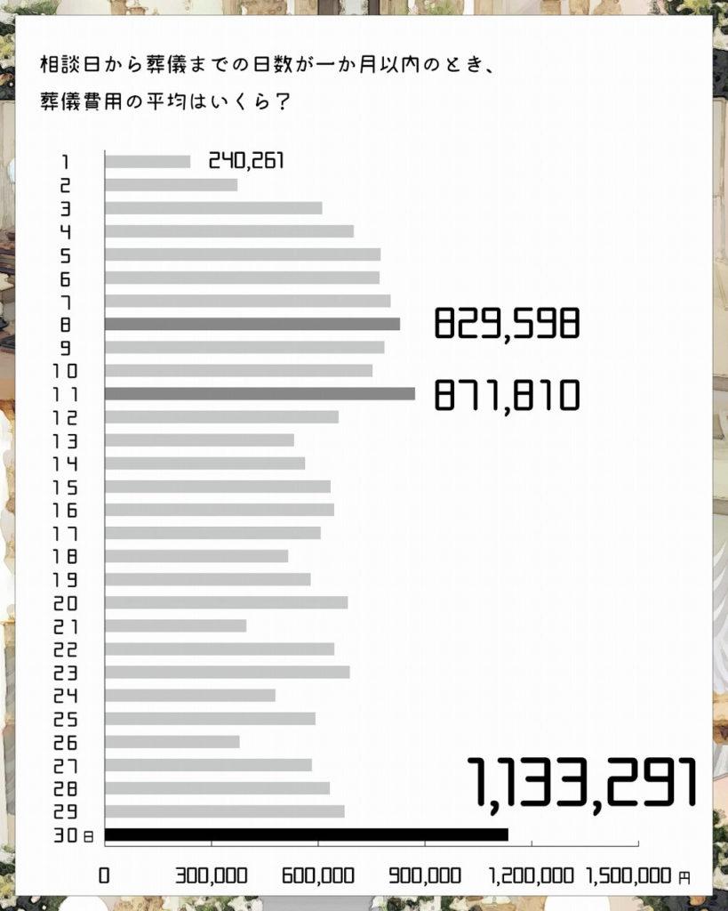 相談日から葬儀までの日数が1ヵ月以内のときの葬儀費用の平均の変化_おそうしき研究室