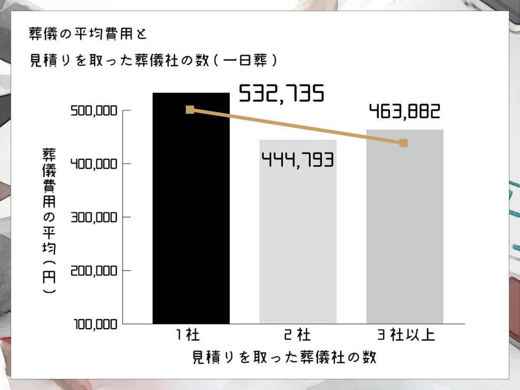 おそうしき研究室グラフ04_05葬儀の費用平均と見積もりを取った葬儀社の数(一日葬)