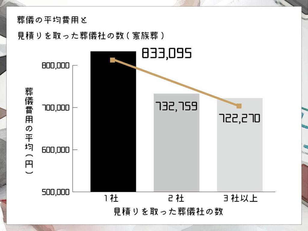 おそうしき研究室グラフ04_04葬儀の費用平均と見積もりを取った葬儀社の数(家族葬)