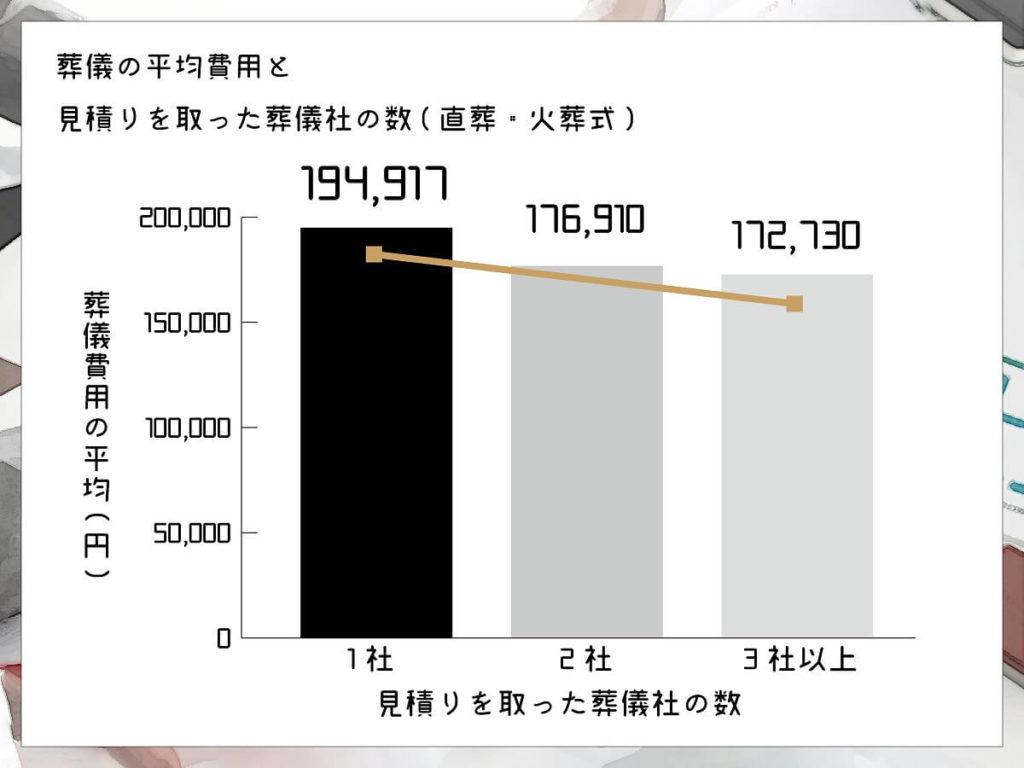 おそうしき研究室グラフ04_06葬儀の費用平均と見積もりを取った葬儀社の数(直葬火葬式)