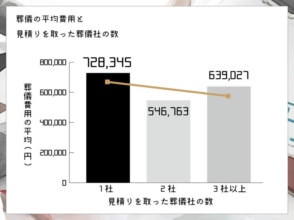 おそうしき研究室04_02葬儀の平均費用と見積を取った葬儀社の数