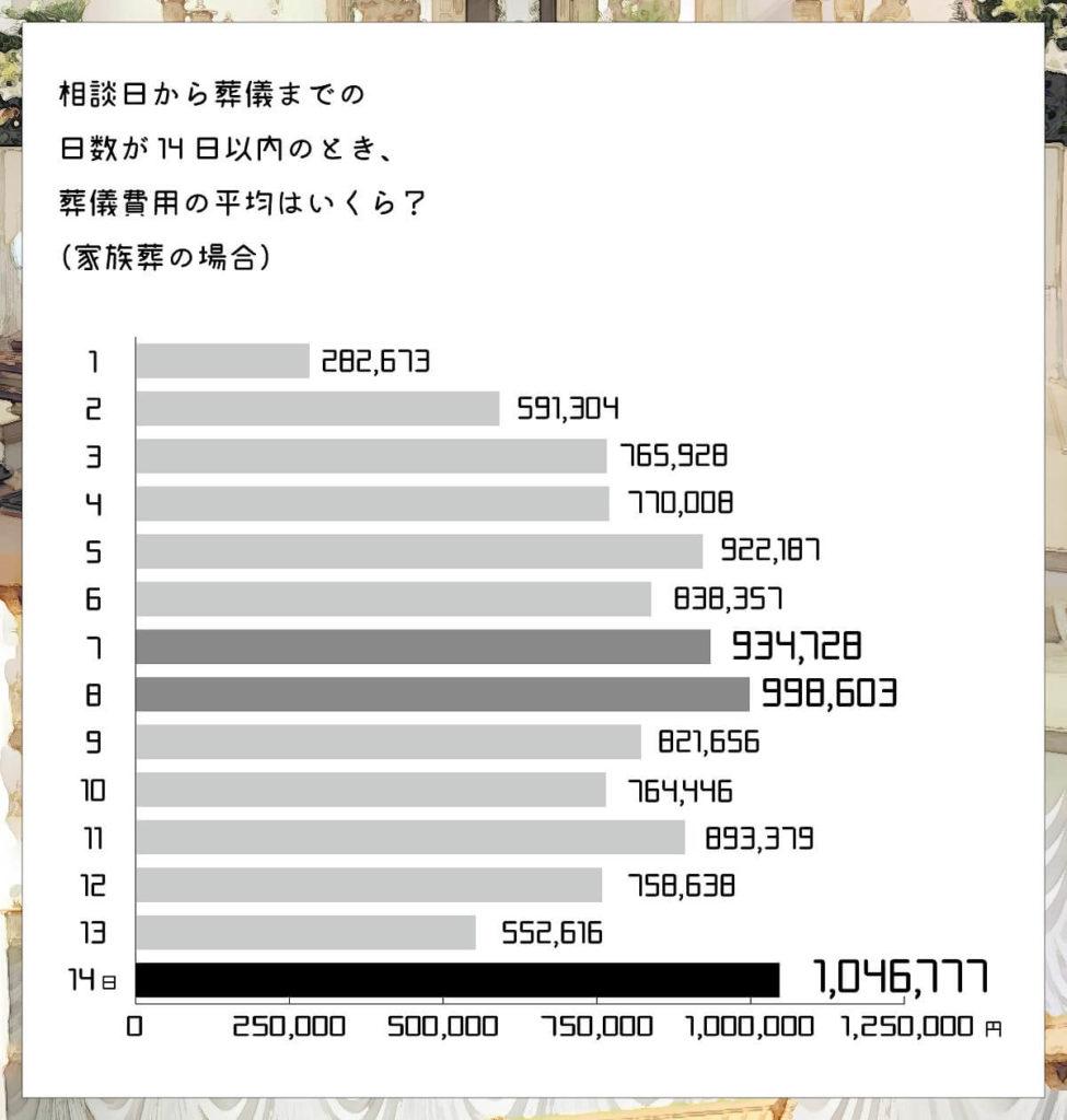 相談日から葬儀までの日数が14日以内のときの葬儀費用の平均(家族葬)_おそうしき研究室