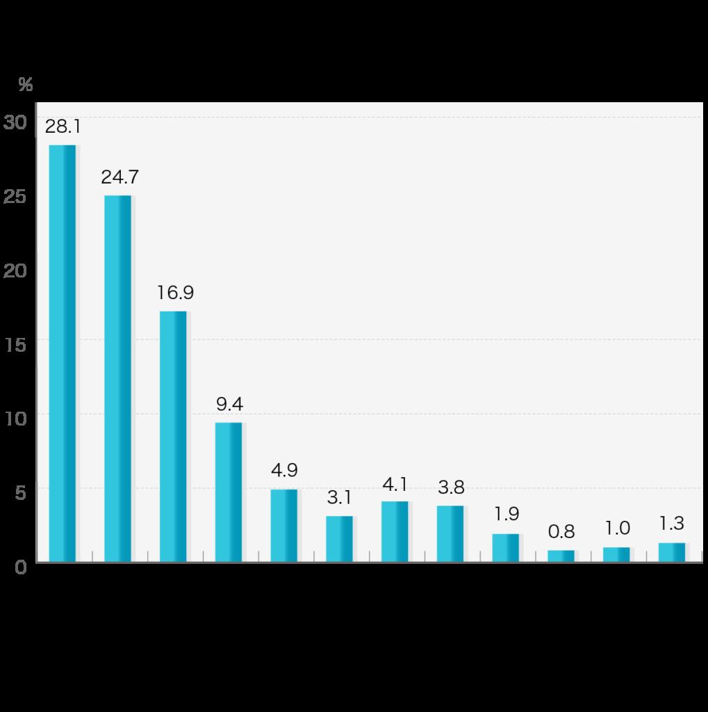 「葬儀社を決めるまでにかかった時間」第4回お葬式に関する全国調査(2020年/鎌倉新書/n=1,972)    故人が亡くなられて(没後)から葬儀業者を決めるまで、どの程度の時間がかかりましたか。  葬儀社を決めるまでにかかった時間 生前に故人と葬儀業者を決めていた28.1% 没後~2時間未満24.7% 2時間以上~4時間未満16.9% 4時間以上~6時間未満9.4% 6時間以上~8時間未満4.9% 8時間以上~10時間未満3.1% 10時間以上~12時間(半日)未満4.1% 12時間(半日)以上~24時間(1日)未満3.8% 24時間(1日)以上~36時間(1日半)未満1.9% 36時間(1日半)以上~48時間(2日)未満0.8% 48時間(2日)以上~72時間(3日)未満1% 72時間以上1.3%