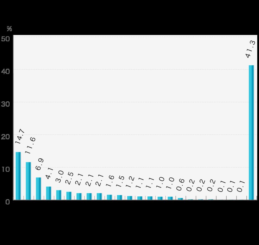「お葬式の後に手配したものとその順序」第4回お葬式に関する全国調査(2020年/鎌倉新書/n=2,000)  葬儀の後、お墓や仏壇の購入や相続はどのような順序で対応しましたか  相続のみ14.7% お墓・仏壇・相続11.6% 仏壇・お墓・相続6.9% 相続・仏壇・お墓4.1% 仏壇・相続のみ3.0% 仏壇・相続・お墓2.5% お墓・相続・仏壇2.1% お墓・相続のみ2.1% 相続・お墓・仏壇2.1% 仏壇・お墓のみ1.6% 他から1.5% お墓・仏壇のみ1.2% 仏壇のみ1.1% 相続・お墓のみ1.1% お墓のみ1.0% 相続・仏壇のみ1.0% 相続・他0.6% お墓・仏壇・他0.2% 仏壇・他0.2% 仏壇・お墓・他0.2% 仏壇・相続・他0.1% 相続・仏壇・他0.1% 相続・お墓・他0.1% 手配していない41.3%