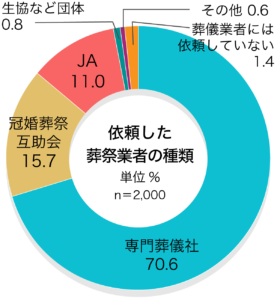 「依頼した葬儀社の種類」第4回お葬式に関する全国調査(2020年/鎌倉新書/n=2,000)  葬儀を依頼したのはどのような葬儀業者ですか。  依頼した葬祭業者の種類 専門葬儀社70.6% 冠婚葬祭互助会15.7% JA11.0% 生協など団体0.8% その他0.6% 葬儀業者には依頼していない1.4%