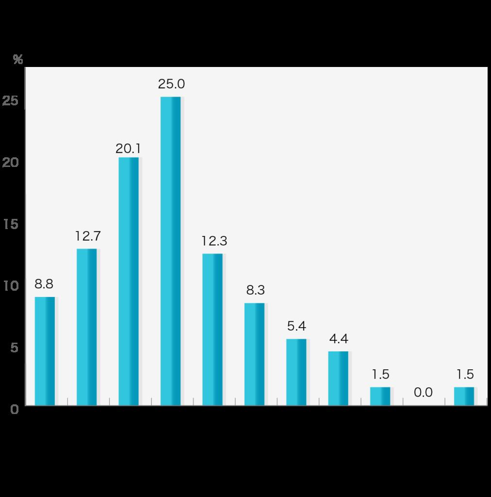「お墓の購入費用」第4回お葬式に関する全国調査(2020年/鎌倉新書/n=204)  「終活」関連でどの程度の費用がかかりましたか?/お墓の購入  お墓にかかった費用 ~25万円未満8.8% ~50万円未満12.7% ~100万円未満20.1% ~150万円未満25.0% ~200万円未満12.3% ~250万円未満8.3% ~300万円未満5.4% ~350万円未満4.4% ~400万円未満1.5% ~500万円未満0.0% 500万円以上1.5%