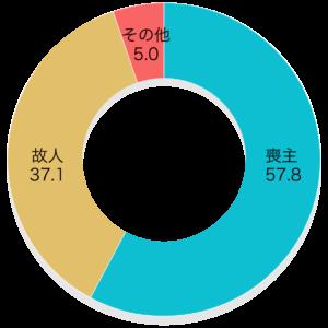 「生前時に葬儀社を決めた人」第4回お葬式に関する全国調査(2020年/鎌倉新書/n= 555)   葬儀業者を決める際、主体となった方はどなたですか。  葬儀社を決めた人 喪主57.8% 故人37.1% その他5.0%