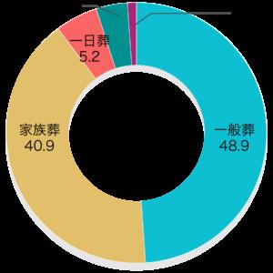 「葬儀の種類」第4回お葬式に関する全国調査(2020年/鎌倉新書/n=1,979)   葬儀の種類についてお答えください。  葬儀の種類% 一般葬48.9% 家族葬40.9% 一日葬5.2% 直葬・火葬式4.9% その他0.1%
