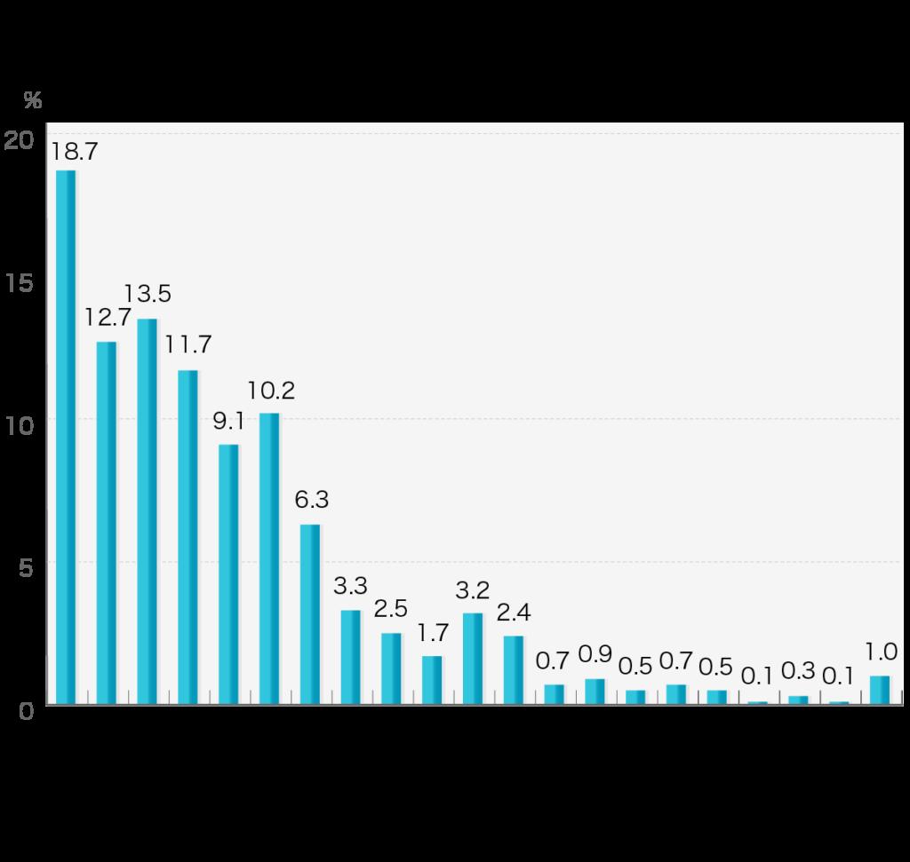 「会葬者からのお香典の合計」第4回お葬式に関する全国調査(2020年/鎌倉新書/n=1,979)  会葬者(参列者)からの香典の合計額をお答えください。  会葬者からの香典の合計 10万円未満18.7% 10万円以上~20万円未満12.7% 20万円以上~40万円未満13.5% 40万円以上~60万円未満11.7% 60万円以上~80万円未満9.1% 80万円以上~100万円未満10.2% 100万円以上~120万円未満6.3% 120万円以上~140万円未満3.3% 140万円以上~160万円未満2.5% 160万円以上~180万円未満1.7% 180万円以上~200万円未満3.2% 200万円以上~220万円未満2.4% 220万円以上~240万円未満0.7% 240万円以上~260万円未満0.9% 260万円以上~280万円未満0.5% 280万円以上~300万円未満0.7% 300万円以上~320万円未満0.5% 320万円以上~340万円未満0.1% 340万円以上~360万円未満0.3% 360万円以上~380万円未満0.1% 380万円以上1.0%