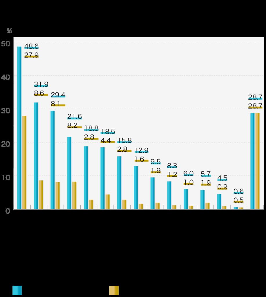 「葬儀の準備で不安だったこと」第4回お葬式に関する全国調査(2020年/鎌倉新書/n=2,000)   葬儀の準備の際に不安に感じたことで、あてはまるものすべてお選びください。  不安に感じたこと(複数回答)最も不安に感じたこと 葬儀の価格48.6%27.9% 追加料金31.9%8.6% 心付けやお布施の額29.4%8.1% 葬儀の知識がない21.6%8.2% 葬儀の手順18.8%2.8% 葬儀の内容や葬儀社のサービス18.5%4.4% 通夜や告別式の接待の仕方や手順15.8%2.8% 会葬者の人数12.9%1.6% 信頼できる葬儀社かどうか9.5%1.9% 葬儀までの時間が短い8.3%1.2% 斎場の場所6%1% 家族・親族の中で意見の相違5.7%1.9% 相談できる家族・親族がいない4.5%0.9% その他0.6%0.5% 不安に感じたことはない28.7%28.7%