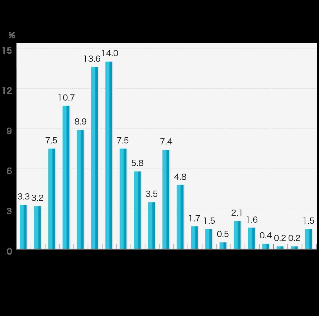 「お葬式にかかった費用」第4回お葬式に関する全国調査(2020年/鎌倉新書/n=1,979)    実際に葬儀にかかった全体の費用(火葬場使用料、および、式場使用料を含む。ただし、飲食・返礼品費用、お布施は除く)をお答えください。  お葬式にかかった費用 10万円未満3.3% 10万円以上~20万円未満3.2% 20万円以上~40万円未満7.5% 40万円以上~60万円未満10.7% 60万円以上~80万円未満8.9% 80万円以上~100万円未満13.6% 100万円以上~120万円未満14% 120万円以上~140万円未満7.5% 140万円以上~160万円未満5.8% 160万円以上~180万円未満3.5% 180万円以上~200万円未満7.4% 200万円以上~220万円未満4.8% 220万円以上~240万円未満1.7% 240万円以上~260万円未満1.5% 260万円以上~280万円未満0.5% 280万円以上~300万円未満2.1% 300万円以上~320万円未満1.6% 320万円以上~340万円未満0.4% 340万円以上~360万円未満0.2% 360万円以上~380万円未満0.2% 380万円以上1.5%