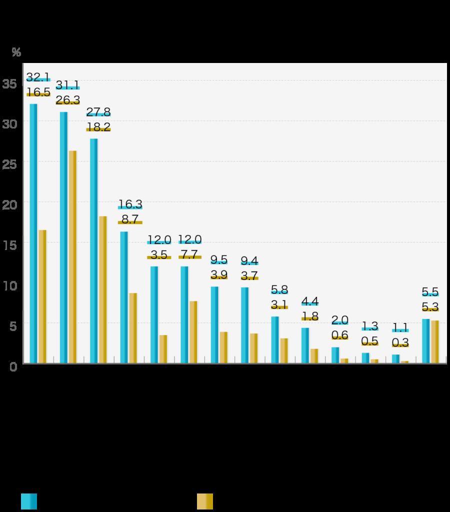 「葬儀社を決めた理由」第4回お葬式に関する全国調査(2020年/鎌倉新書/n= 1,972)  葬儀業者を決めるにあたって、決め手となった理由を教えてください。  葬儀社を決めた理由(複数回答)葬儀社を決定した最も大きな理由  葬儀をする際にアクセスのよいエリアだったから32.1%16.5% その葬儀業者の会員だったから31.1%26.3% 予算に見合った費用だったから27.8%18.2% 故人と所以や地縁のあるエリアだったから16.3%8.7% 施設や設備の充実度が高かったから12.0%3.5% 信頼する人(親戚や友人など)からの紹介だったから12.0%7.7% 希望の葬儀のプランを取り扱っているから9.5%3.9% 葬儀担当者との相性がよかったから9.4%3.7% 葬儀後のアフターサービスが充実していたから5.8%3.1% 宗教的な条件に沿う葬儀業者だったから4.4%1.8% インターネットでの「評判」が高かったから2.0%0.6% その葬儀業者のホームページがきれいだったから1.3%0.5% インターネット検索で上位に表示されたから1.1%0.3% その他5.5%5.3%