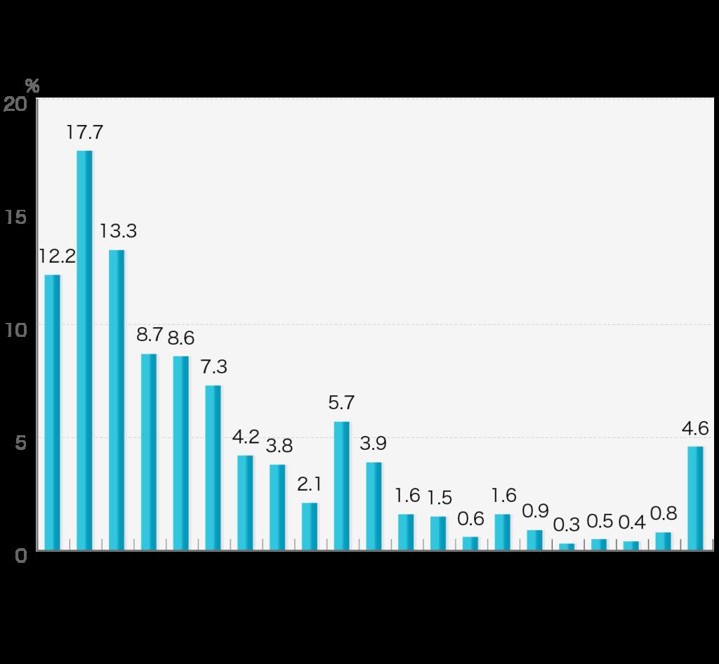 「会葬者の人数」第4回お葬式に関する全国調査(2020年/鎌倉新書/n= 1,975)  会葬者の人数をお答えください。なお、会葬者には遺族を含めた人数をお答えください。  会葬者の人数 10人未満12.2% 10人以上~20人未満17.7% 20人以上~30人未満13.3% 30人以上~40人未満8.7% 40人以上~50人未満8.6% 50人以上~60人未満7.3% 60人以上~70人未満4.2% 70人以上~80人未満3.8% 80人以上~90人未満2.1% 90人以上~100人未満5.7% 100人以上~110人未満3.9% 110人以上~120人未満1.6% 120人以上~130人未満1.5% 130人以上~140人未満0.6% 140人以上~150人未満1.6% 150人以上~160人未満0.9% 160人以上~170人未満0.3% 170人以上~180人未満0.5% 180人以上~190人未満0.4% 190人以上~200人未満0.8% 200人以上4.6%