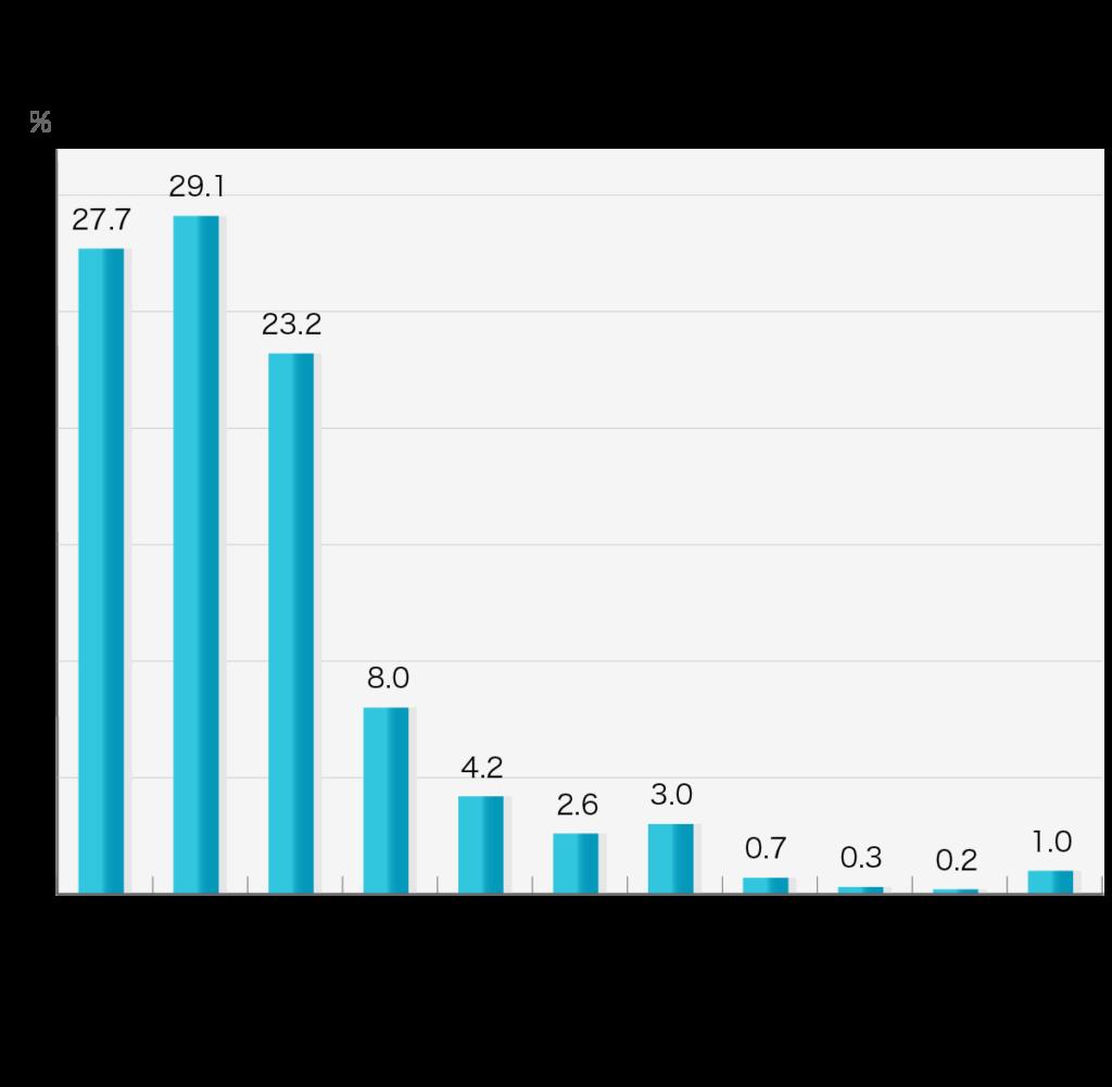 「 仏壇の購入にかかった費用」第4回お葬式に関する全国調査(2020年/鎌倉新書/n=574)   「終活」関連でどの程度の費用がかかりましたか?/仏壇の購入  仏壇の購入 ~25万円未満27.7% 25万円以上~50万円未満29.1% 50万円以上~100万円未満23.2% 100万円以上~150万円未満8.0% 150万円以上~200万円未満4.2% 200万円以上~250万円未満2.6% 250万円以上~300万円未満3.0% 300万円以上~350万円未満0.7% 350万円以上~400万円未満0.3% 400万円以上~500万円未満0.2% 500万円以上1.0%