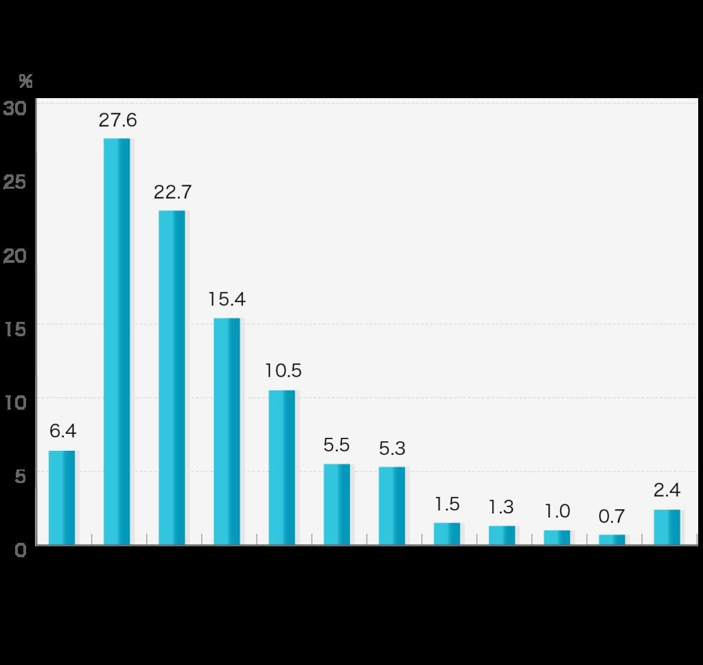 「お布施の額」第4回お葬式に関する全国調査(2020年/鎌倉新書/n=2,000)   お布施(寺・教会・神社などの宗教家への御礼)の費用をお答えください。  お布施の額 1万円未満6.4% 1万円以上~10万円未満27.6% 10万円以上~20万円未満22.7% 20万円以上~30万円未満15.4% 30万円以上~40万円未満10.5% 40万円以上~50万円未満5.5% 50万円以上~60万円未満5.3% 60万円以上~70万円未満1.5% 70万円以上~80万円未満1.3% 80万円以上~90万円未満1.0% 90万円以上~100万円未満0.7% 100万円以上2.4%