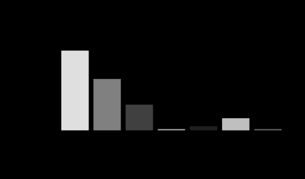 「新型コロナウイルスにおける実態調査」/鎌倉新書/2020年4月/n-92  相談・依頼の割合が増加している葬儀形態  火葬式70.7% 一日葬64.1% 小規模な家族葬(参列者10名以下の二日葬)41.3% 家族葬(参列者10名~30名程度の二日葬)20.7% 一般葬(参列者30名以上の二日葬)1.1% お別れ会3.3% 特に影響はない9.8% その他1.1%