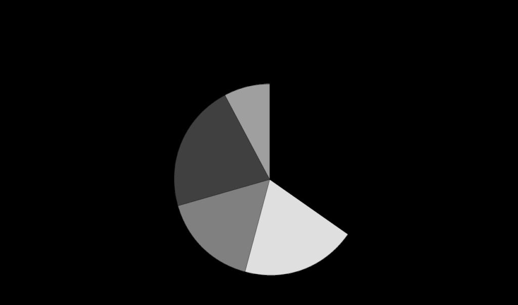 「新型コロナウイルスにおける実態調査」/鎌倉新書/2020年4月/n-92  感染が疑われる故人の葬儀の受け入れ  対応している34.8% 会員や自社集客案件など一部条件において対応19.6% 現在は対応をしていないが受入れに向けて準備中16.3% 対応していない21.7% 本設問を回答しない7.6%
