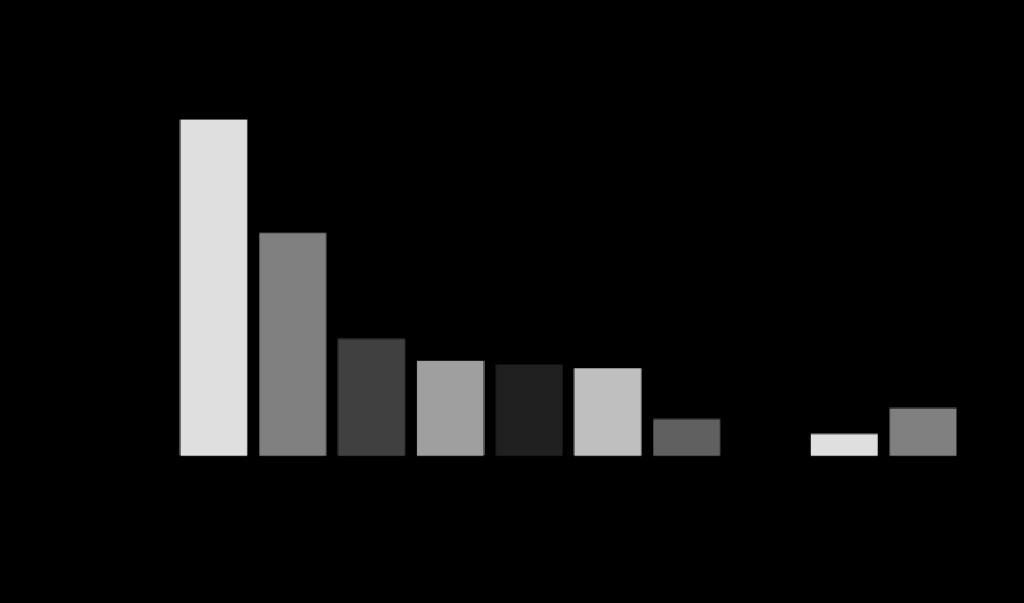 「新型コロナウイルスにおける実態調査」/鎌倉新書/2020年4月/n-92  葬儀社の取り組み  マスク着用徹底100.0% 消毒殺菌の強化100.0% 通夜振る舞いの提供形式変更66.3% 通夜の抑制34.8% お別れ会や後日葬の提案強化28.3% 資料請求・事前電話相談獲得の強化27.2% 防護服の着用26.1% オンライン面談の実施10.9% 既存の見込み客や会員への追客強化9.8% オンライン参列の実施6.5% その他14.1%