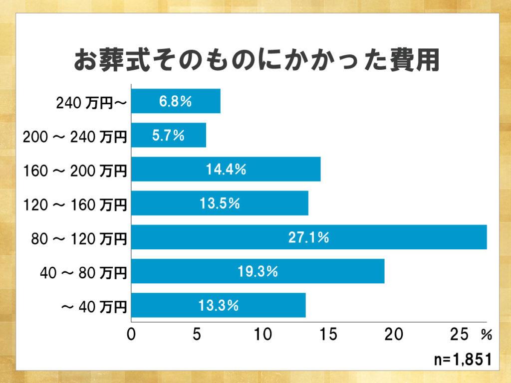 鎌倉新書が運営する葬儀社紹介のポータルサイト「いい葬儀」が2015年に行った「第二回お葬式に関する全国調査」のうち、お葬式そのものにかかった費用を表したグラフ。80~120万円に収まった人が多い。