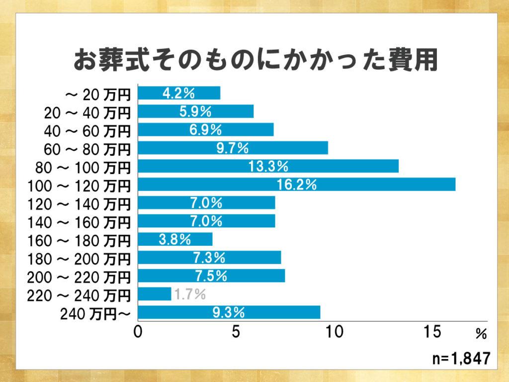 鎌倉新書が運営する葬儀社紹介のポータルサイト「いい葬儀」が2013年に行った「第一回お葬式に関する全国調査」のうち、お葬式にかかった費用を示した横棒グラフ。100~120万円で葬儀を行った人が16.2%と最も多かったことがわかる