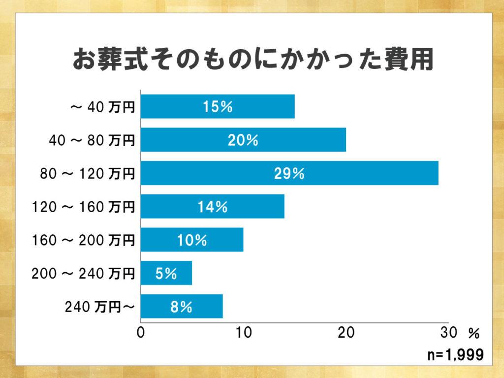 鎌倉新書が運営する葬儀社紹介のポータルサイト「いい葬儀」が2017年に行った「第三回お葬式に関する全国調査」のうち、お葬式そのものにかかった費用を表した横棒グラフ。80~120万円の割合が29%と最も高かった。