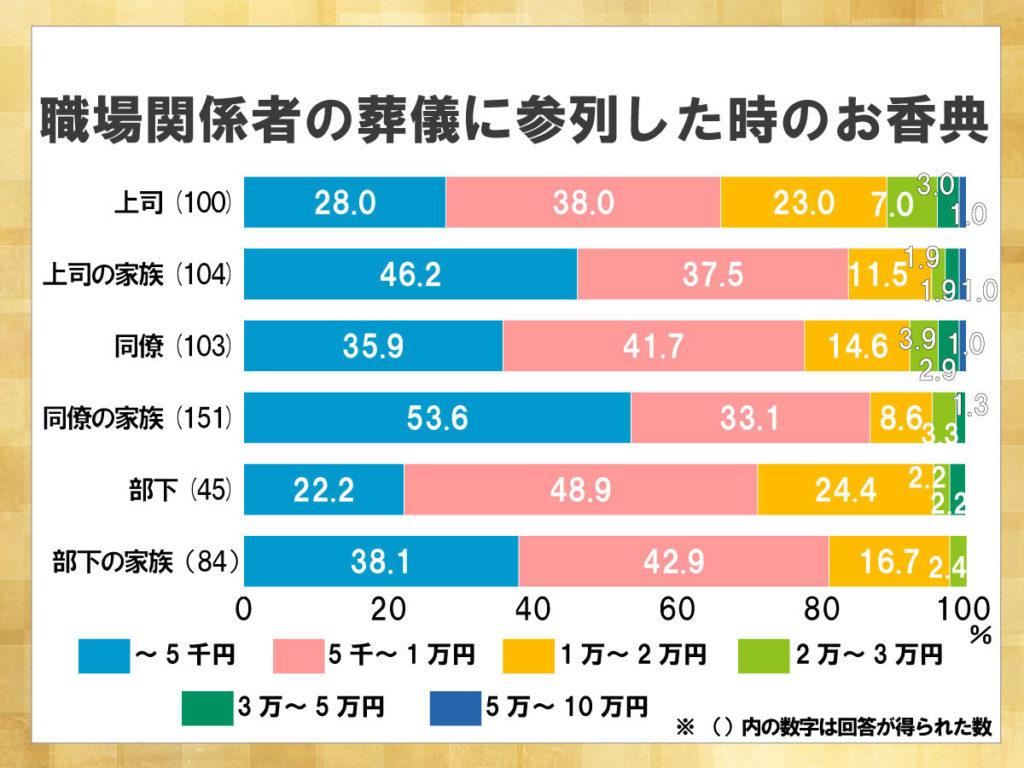 鎌倉新書が運営する葬儀社紹介のポータルサイト「いい葬儀」が2013年に行った「第一回お葬式に関する全国調査」のうち、職場関係者の葬儀に参列した時のお香典を表した積み上げ横棒グラフ。1万円程度に収まる割合が多い。