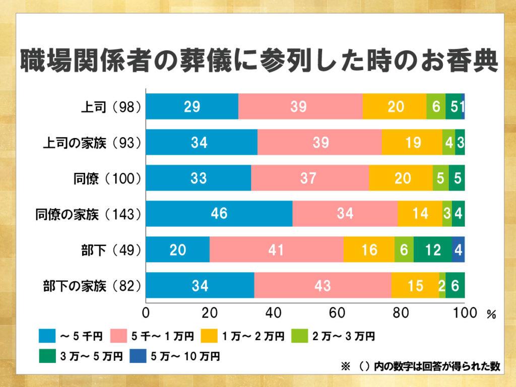 鎌倉新書が運営する葬儀社紹介のポータルサイト「いい葬儀」が2017年に行った「第三回お葬式に関する全国調査」のうち、職場関係者の葬儀に参列した時のお香典を表した積み上げ横棒グラフ。親戚の葬儀に比べ、お香典の金額も減少している。