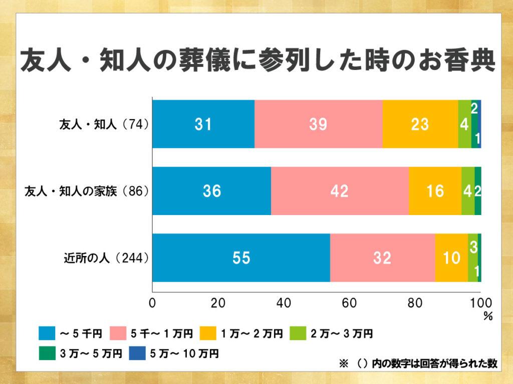 鎌倉新書が運営する葬儀社紹介のポータルサイト「いい葬儀」が2017年に行った「第三回お葬式に関する全国調査」のうち、友人・知人の葬儀に参列した時のお香典を表した積み上げ横棒グラフ。故人との関係が薄くなるにつれてお香典の金額も減る傾向があり、近所の人の葬儀のお香典では半分以上が5千円程度に留まった。