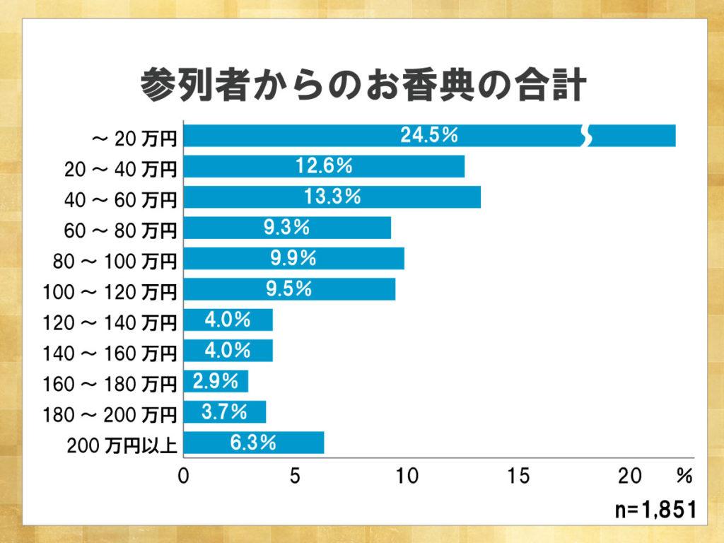 鎌倉新書が運営する葬儀社紹介のポータルサイト「いい葬儀」が2015年に行った「第二回お葬式に関する全国調査」のうち、参列者のお香典の合計を表した横棒グラフ。20万円以内が24.5%と最も多かった。