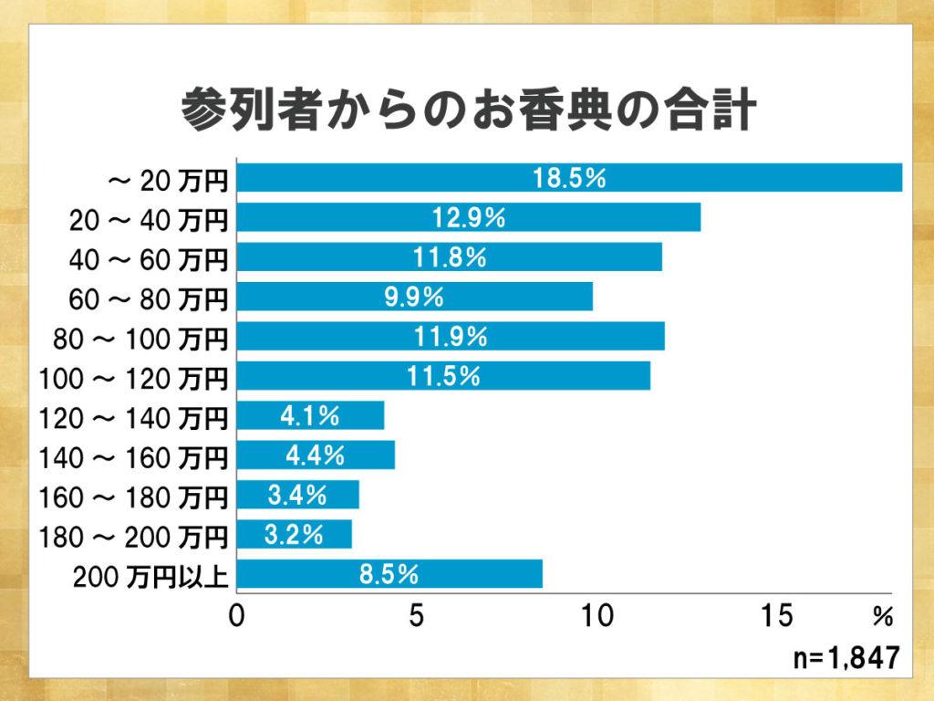 鎌倉新書が運営する葬儀社紹介のポータルサイト「いい葬儀」が2013年に行った「第一回お葬式に関する全国調査」のうち、参列者からのお香典の合計を表した横棒グラフ。20万円までに収まる割合が最も高い。