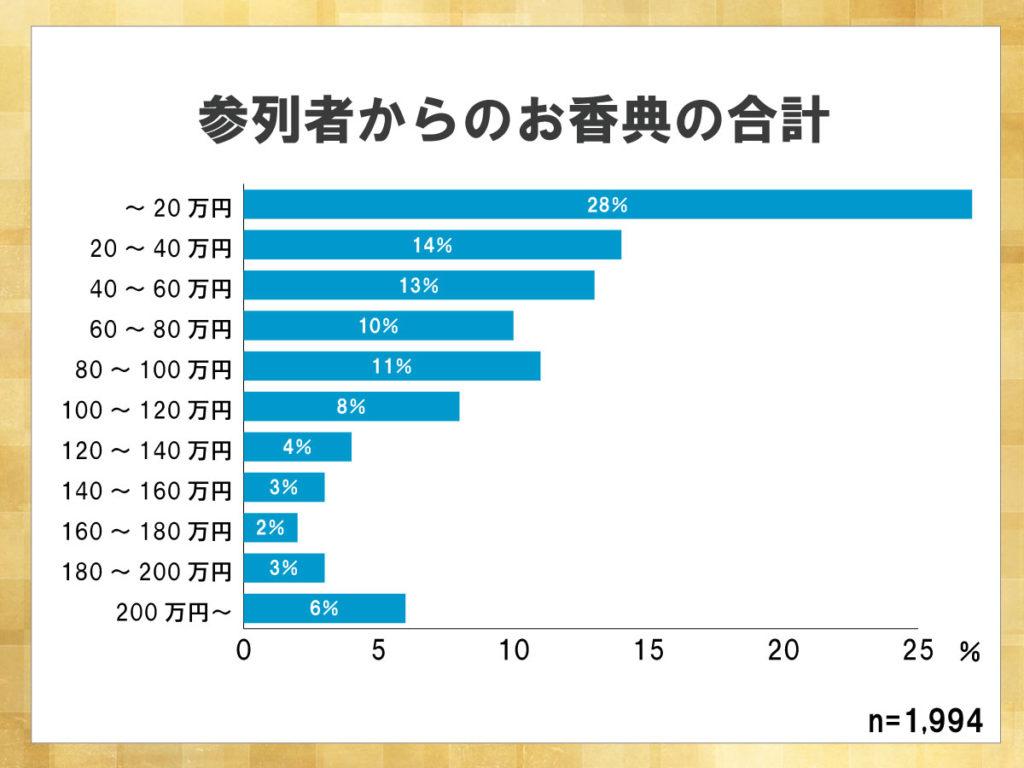 鎌倉新書が運営する葬儀社紹介のポータルサイト「いい葬儀」が2017年に行った「第三回お葬式に関する全国調査」のうち、参列者からのお香典の合計について表した横棒グラフ。20万円以内に収まる場合が28%と大幅に割合を占めている。
