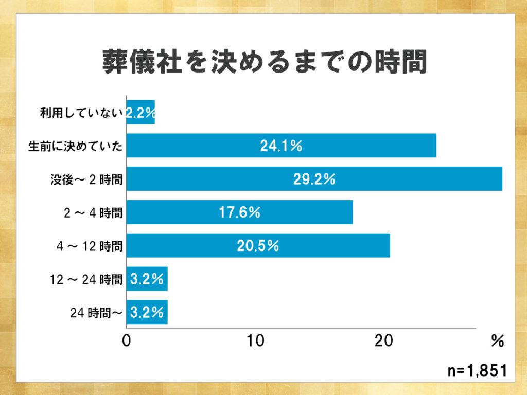 鎌倉新書が運営する葬儀社紹介のポータルサイト「いい葬儀」が2015年に行った「第二回お葬式に関する全国調査」のうち、葬儀社を決めるまでの時間を表した横棒グラフ。没後2時間以内に決めた割合が最も高く、その次に生前に決めていた割合が高い。