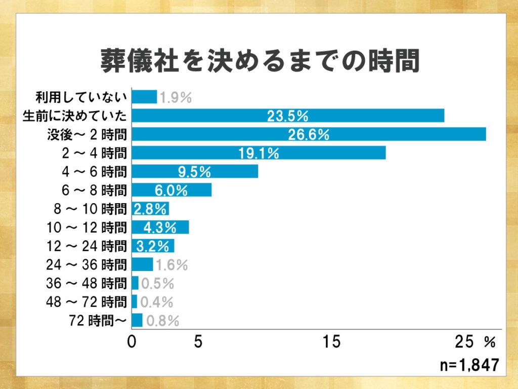 鎌倉新書が運営する葬儀社紹介のポータルサイト「いい葬儀」が2013年に行った「第一回お葬式に関する全国調査」のうち、葬儀社を決めるまでの時間を表した横棒グラフ。生前に葬儀社を決めていたか、没後2時間以内に決めた人が多い。