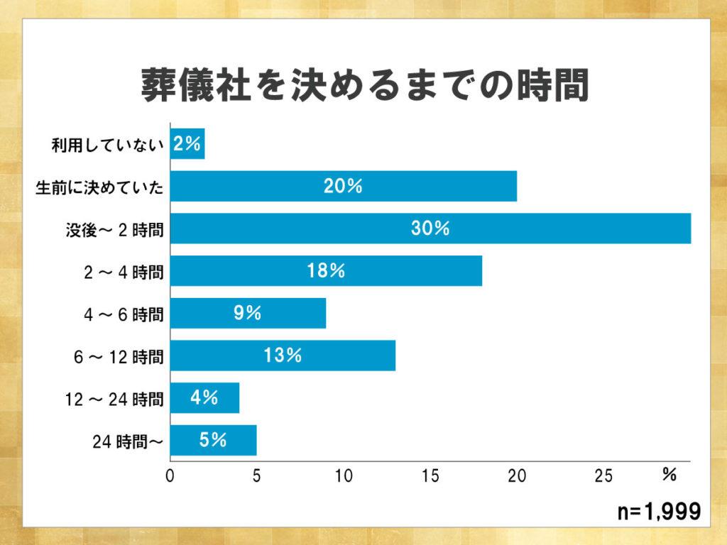鎌倉新書が運営する葬儀社紹介のポータルサイト「いい葬儀」が2017年に行った「第三回お葬式に関する全国調査」のうち、葬儀社のを決めるまでの時間を表した横棒グラフ。没後2時間以内に葬儀社を決める割合が30%と最も高い。