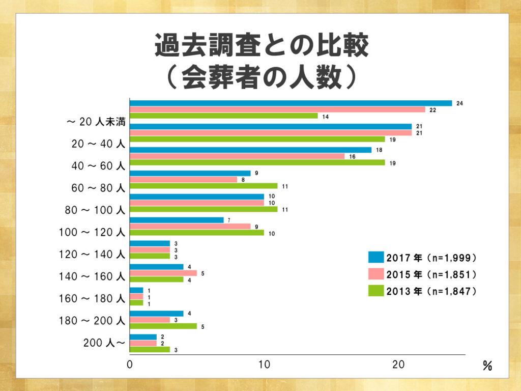 鎌倉新書が運営する葬儀社紹介のポータルサイト「いい葬儀」が2017年に行った「第三回お葬式に関する全国調査」のうち、会葬者の人数について過去調査との比較を表した横棒グラフ。2013、2015、2017年と回数を重ねるごとに会葬者の人数は減少傾向にある。