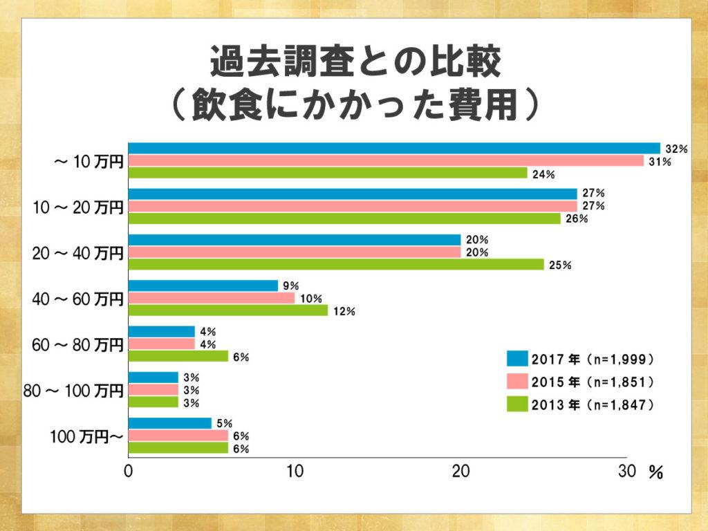 鎌倉新書が運営する葬儀社紹介のポータルサイト「いい葬儀」が2017年に行った「第三回お葬式に関する全国調査」のうち、飲食にかかった費用について過去調査との比較を示した横棒グラフ。2013年調査に比べ、2017年では飲食にかかる費用は減少傾向にある。