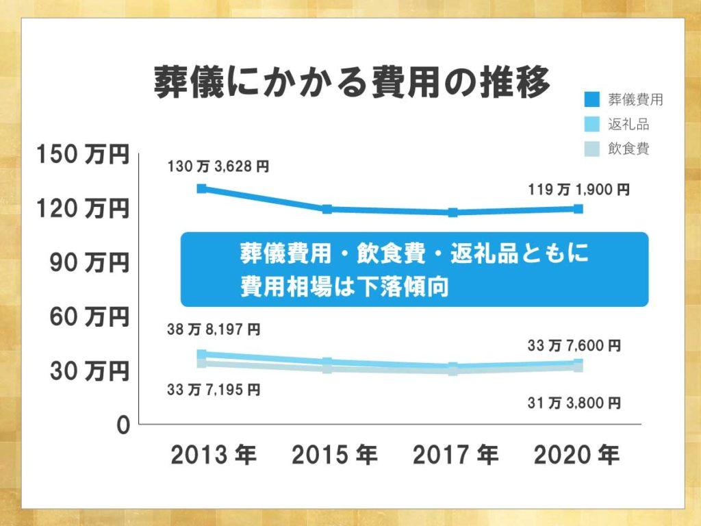 葬儀にかかる費用の推移を示したグラフ。2013年・2015年・2017年・2020年の葬儀費用・返礼品・飲食費の費用が示されている。葬儀費用・飲食費・返礼品ともに費用相場が下落傾向であることがわかる。