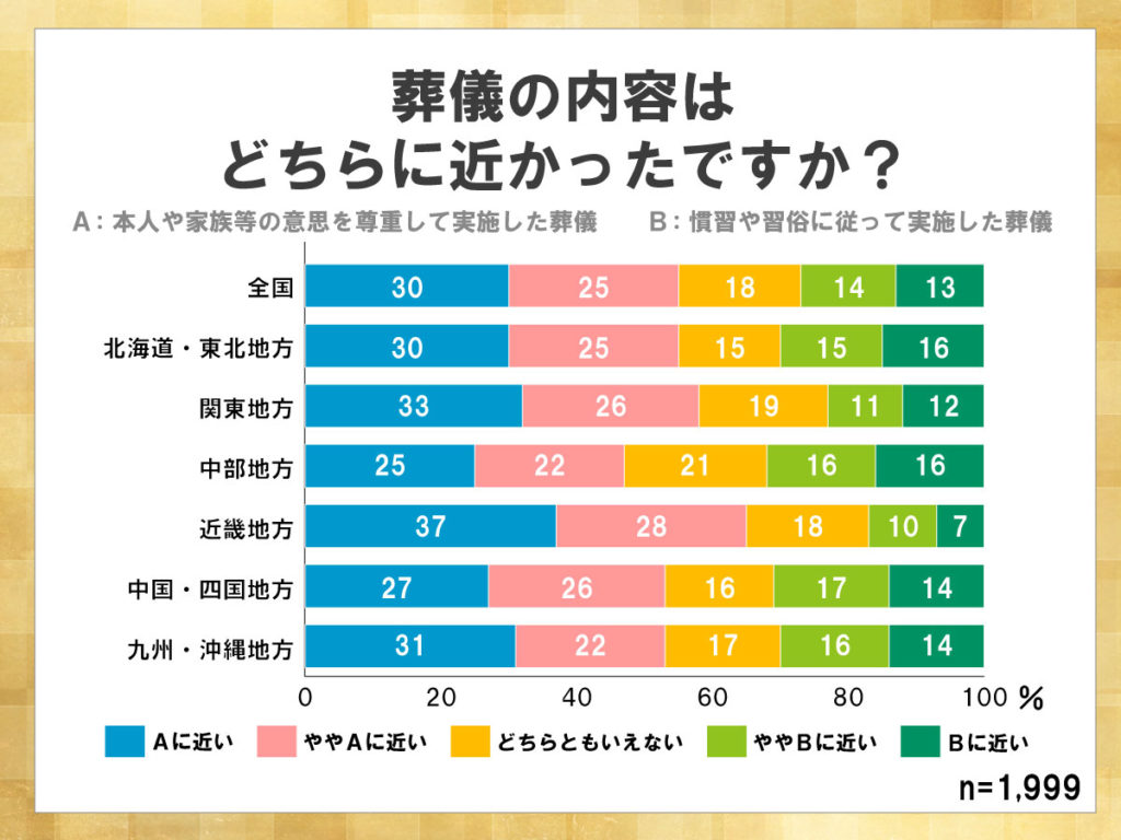 鎌倉新書が運営する葬儀社紹介のポータルサイト「いい葬儀」が2017年に行った「第三回お葬式に関する全国調査」のうち、葬儀の内容について表した積み上げ横棒グラフ。本人や家族の意思を尊重した葬儀もしくは、慣習や習俗に従った葬儀どちらに近いかについて、中部地方が慣習に則った葬儀の割合が高い。