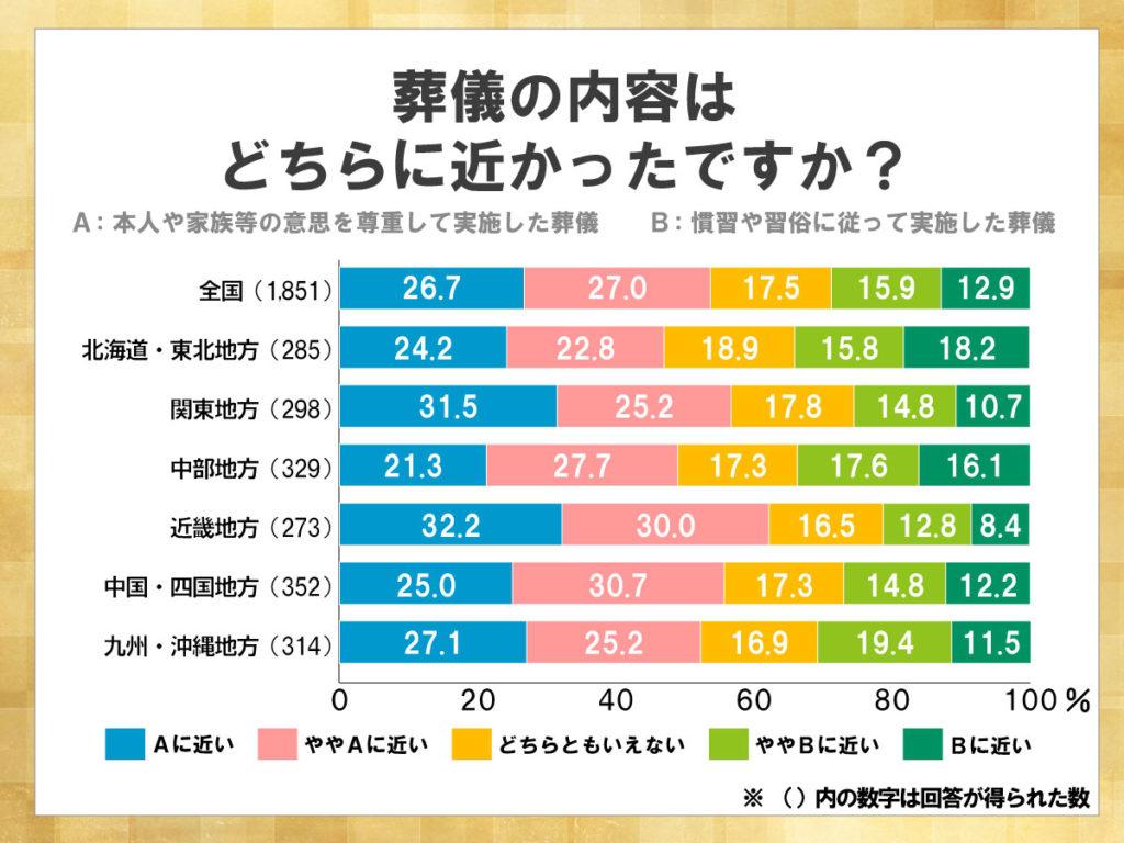 鎌倉新書が運営する葬儀社紹介のポータルサイト「いい葬儀」が2015年に行った「第二回お葬式に関する全国調査」のうち、葬儀の内容に関して表した積み上げ横棒グラフ。本人の意思を尊重した葬儀もしくは、慣習や習俗に従って実施した葬儀のうち、本人の意思を尊重した葬儀が全国的に見て多い。