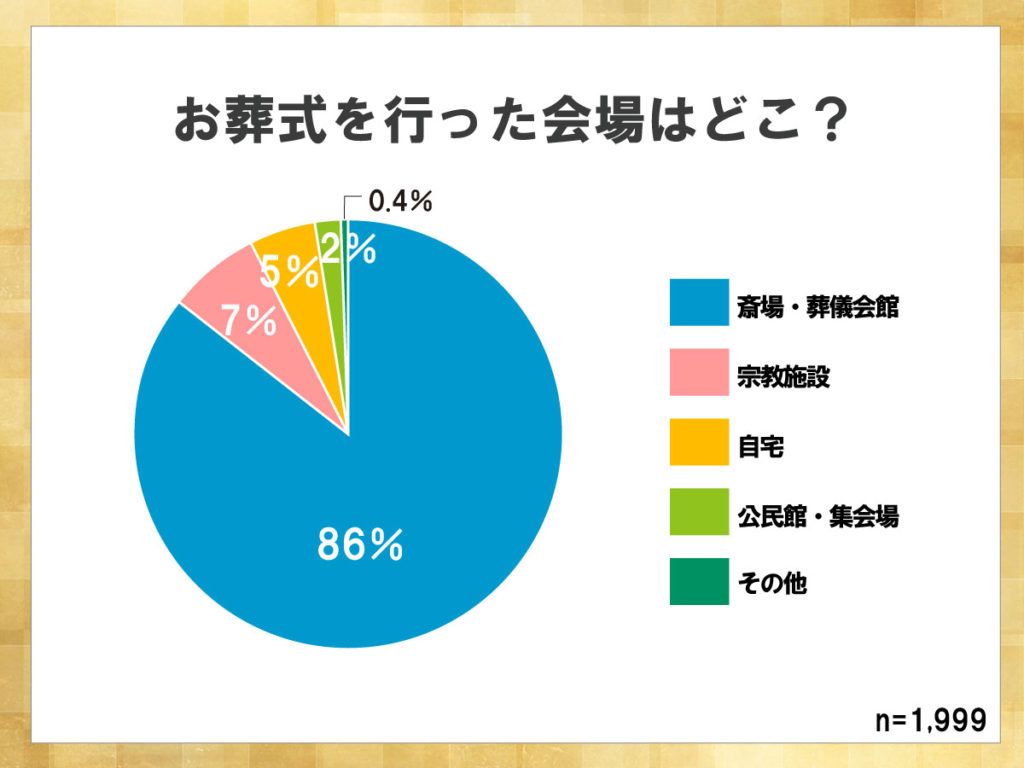 鎌倉新書が運営する葬儀社紹介のポータルサイト「いい葬儀」が2017年に行った「第三回お葬式に関する全国調査」のうち、お葬式を行った会場について表した円グラフ。86%が斎場・葬儀会館である。