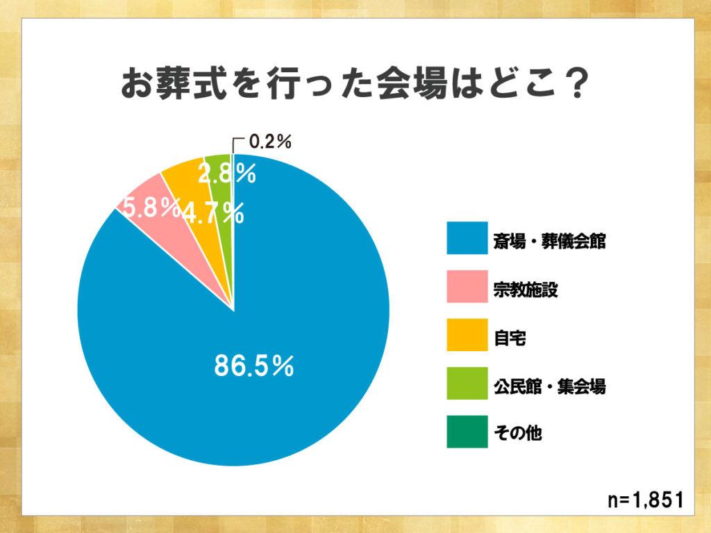鎌倉新書が運営する葬儀社紹介のポータルサイト「いい葬儀」が2015年に行った「第二回お葬式に関する全国調査」のうち、お葬式を行った会場を表した円グラフ。86.5%が斎場もしくは葬儀会館で葬儀を行っている。