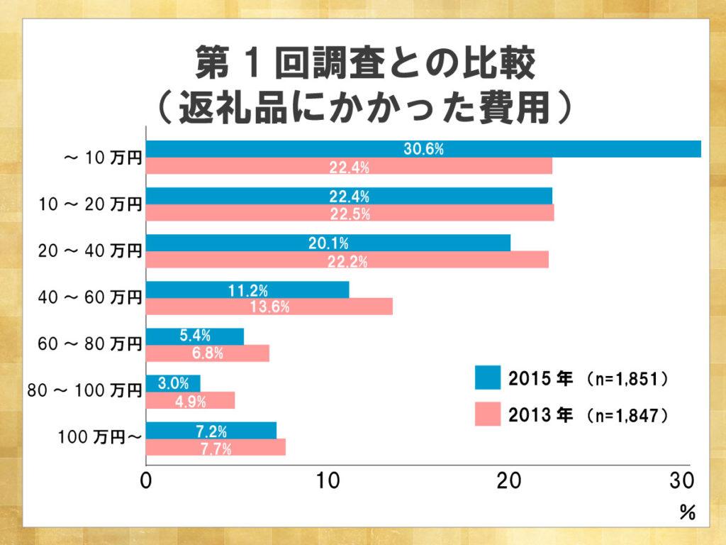 鎌倉新書が運営する葬儀社紹介のポータルサイト「いい葬儀」が2015年に行った「第二回お葬式に関する全国調査」のうち、返礼品にかかった費用について第一回調査との比較を表した横棒グラフ。10万円以内の割合が22.6%から30.6%と大幅に上がった。