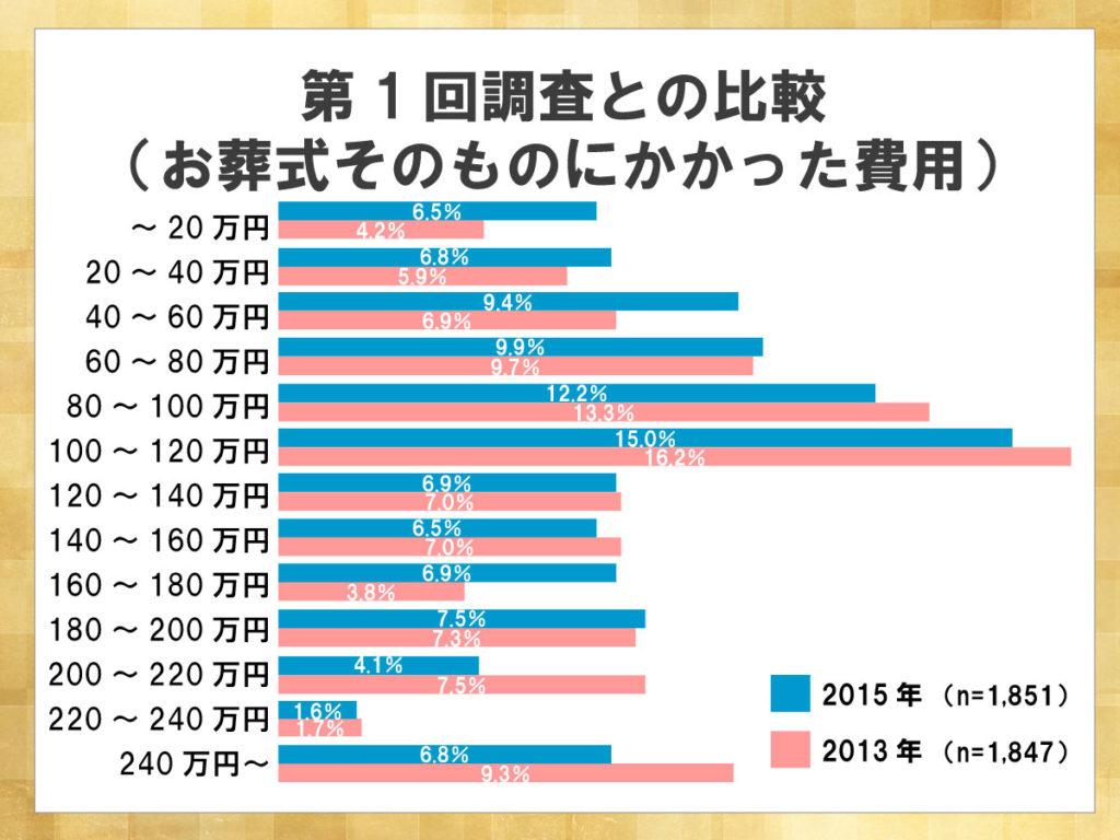 鎌倉新書が運営する葬儀社紹介のポータルサイト「いい葬儀」が2015年に行った「第二回お葬式に関する全国調査」のうち、お葬式そのものにかかった費用について前回の調査と比較した横棒グラフ。2013年に比べ2015年は全体的に葬儀費用が安くなる傾向が見られた。