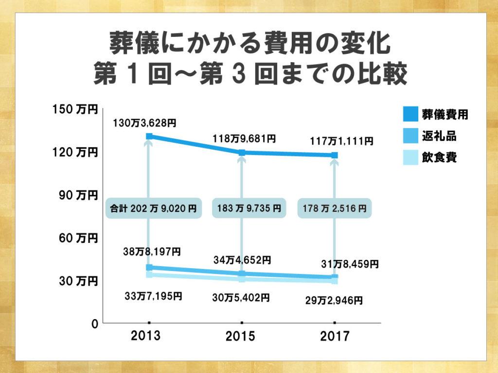 鎌倉新書が運営する葬儀社紹介のポータルサイト「いい葬儀」が2017年に行った「第三回お葬式に関する全国調査」のうち、葬儀にかかる費用の変化を3回分比較した折れ線グラフ。葬儀費用の合計は調査ごとに減少し2017年には178万2,516円になった。