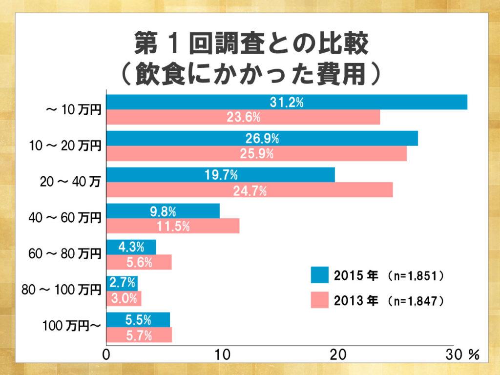 鎌倉新書が運営する葬儀社紹介のポータルサイト「いい葬儀」が2015年に行った「第二回お葬式に関する全国調査」のうち、飲食にかかった費用について過去調査と比較した横棒グラフ。2013年に比べ、2015年は飲食にかける費用を抑えていることがわかる。