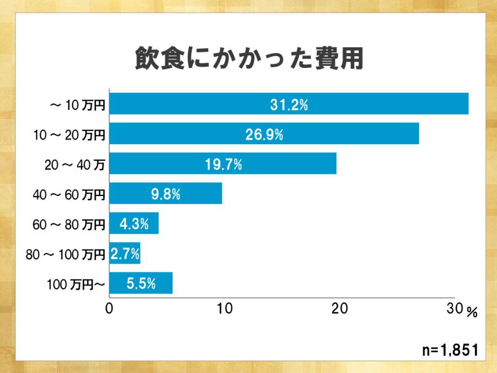 鎌倉新書が運営する葬儀社紹介のポータルサイト「いい葬儀」が2015年に行った「第二回お葬式に関する全国調査」のうち、飲食にかかった費用を表したグラフ。10万円以内に収まる場合が31.2%と最も高い。