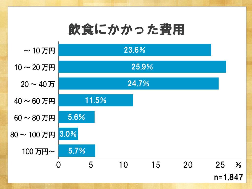 鎌倉新書が運営する葬儀社紹介のポータルサイト「いい葬儀」が2013年に行った「第一回お葬式に関する全国調査」のうち、飲食にかかった費用を表した横棒グラフ。グラフを見ると、10~20万円かかった人が最も多いが、その前後が占める割合も多い。