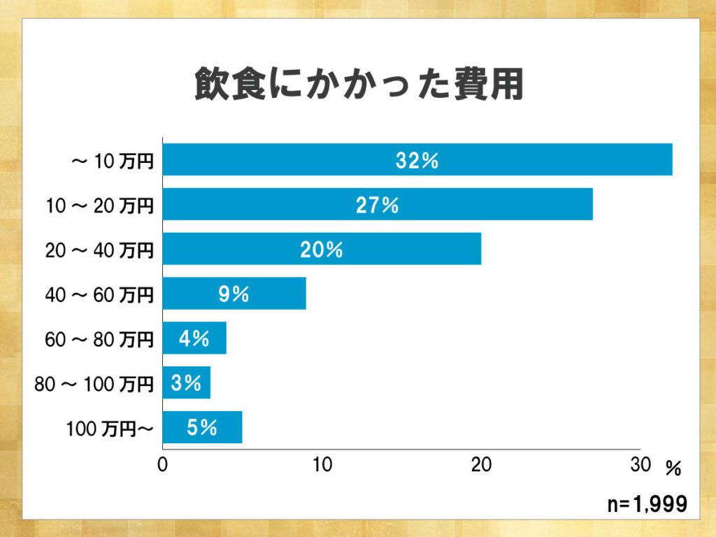 鎌倉新書が運営する葬儀社紹介のポータルサイト「いい葬儀」が2017年に行った「第三回お葬式に関する全国調査」のうち、飲食にかかった費用について表した横棒グラフ。グラフによると、10万円に収まることが多いのがわかる。