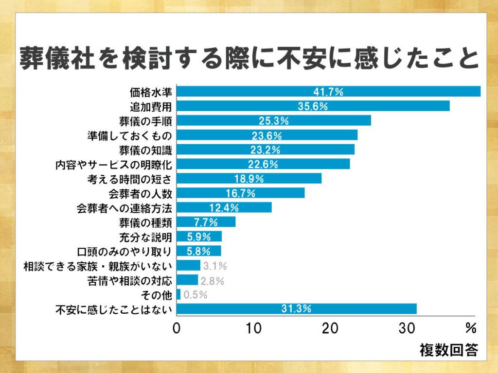 鎌倉新書が運営する葬儀社紹介のポータルサイト「いい葬儀」が2013年に行った「第一回お葬式に関する全国調査」のうち、葬儀社を検討する際に不安に感じたことを表した横棒グラフ。不安に感じたことがない人も多くいる一方、価格水準や追加費用などの料金面に対して不安に感じる人が多い。